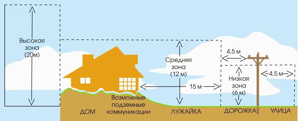 вертикальное зонирование учка